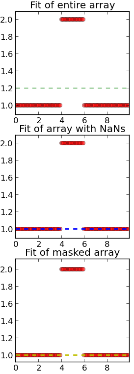 Data fitting of masked array